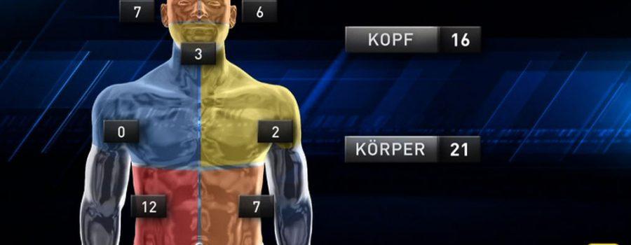 Boxkampf-Analyse mit neuen Visualisierungs-Tools